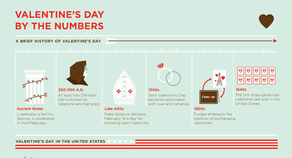 a history and concept of valentines day Valentines day history - st valentine's day history can be traced back to the time of ancient roman festival legend of brave heart priest saint valentine valentine's day - the popular festival of love and romances traces its origin to ancient roman festival and has not been created by card companies.