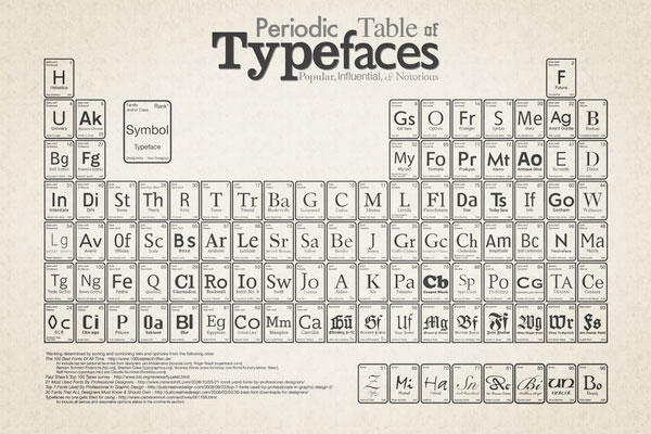 Periodic Table of Typefaces one of those - I wish I thought of that moments