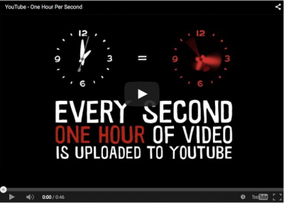 YouTube equals one hour of video uploaded per second